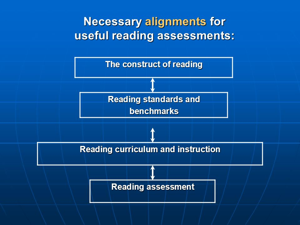 Necessary alignments for useful reading assessments: The construct of reading Reading standards and benchmarks Reading curriculum and instruction Reading assessment