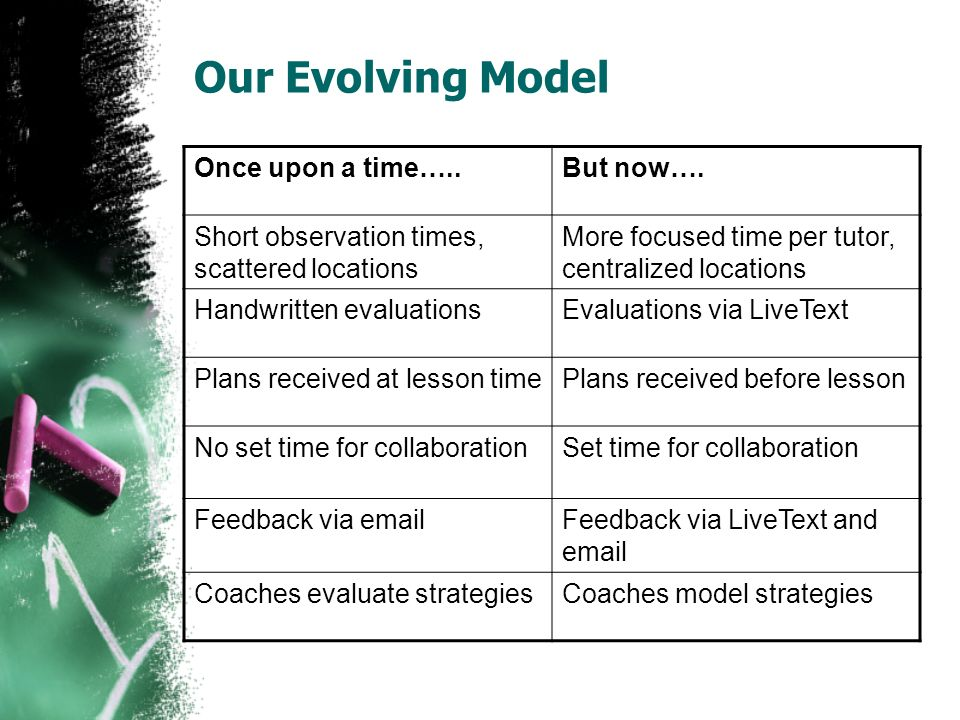 Our Evolving Model Once upon a time…..But now….