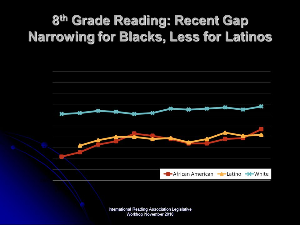International Reading Association Legislative Workhop November 2010 8 th Grade Reading: Recent Gap Narrowing for Blacks, Less for Latinos
