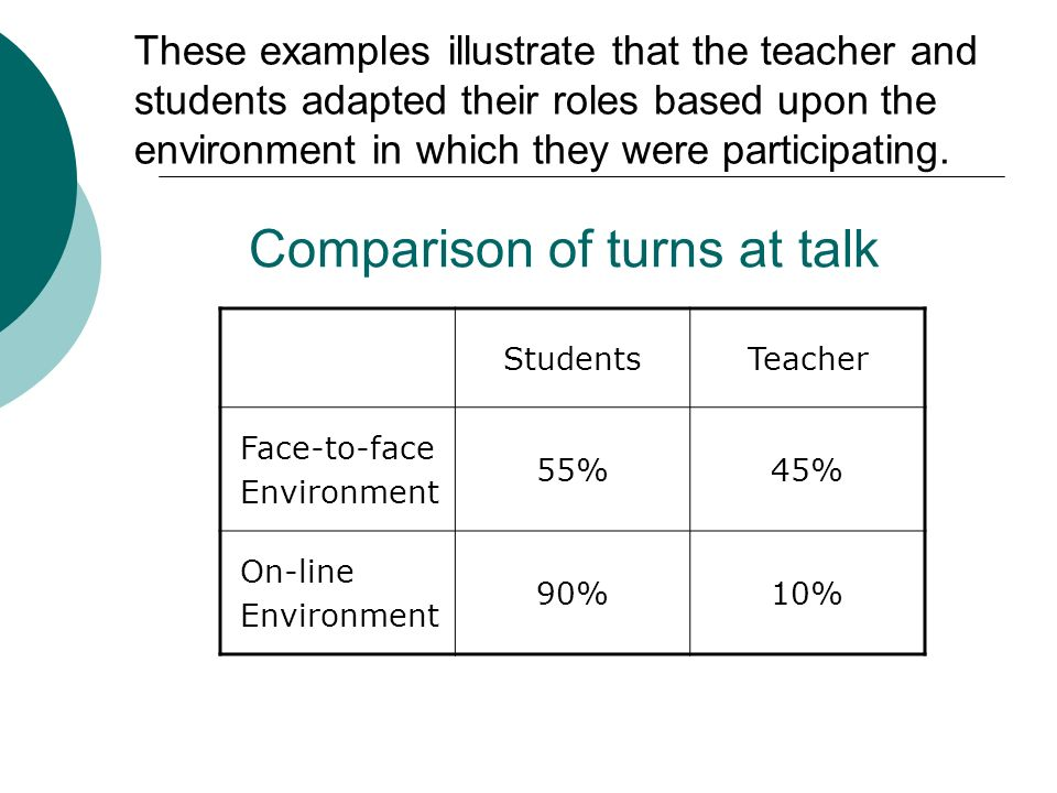 These examples illustrate that the teacher and students adapted their roles based upon the environment in which they were participating. Comparison of