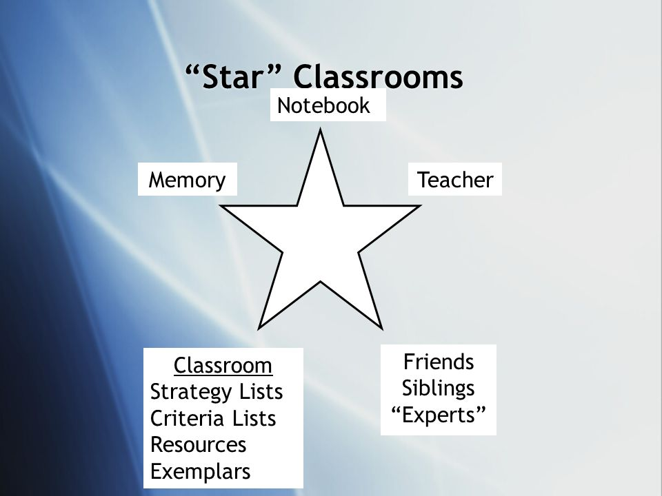 Star Classrooms Teacher Friends Siblings Experts Memory Notebook Classroom Strategy Lists Criteria Lists Resources Exemplars
