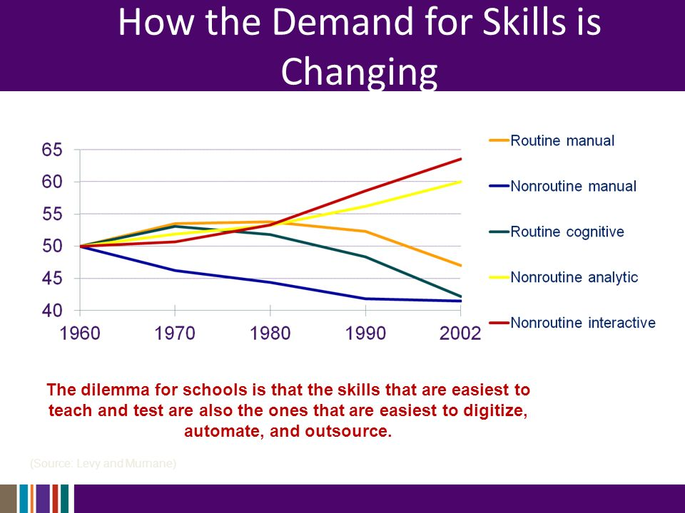 How the Demand for Skills is Changing (Source: Levy and Murnane) The dilemma for schools is that the skills that are easiest to teach and test are also the ones that are easiest to digitize, automate, and outsource.