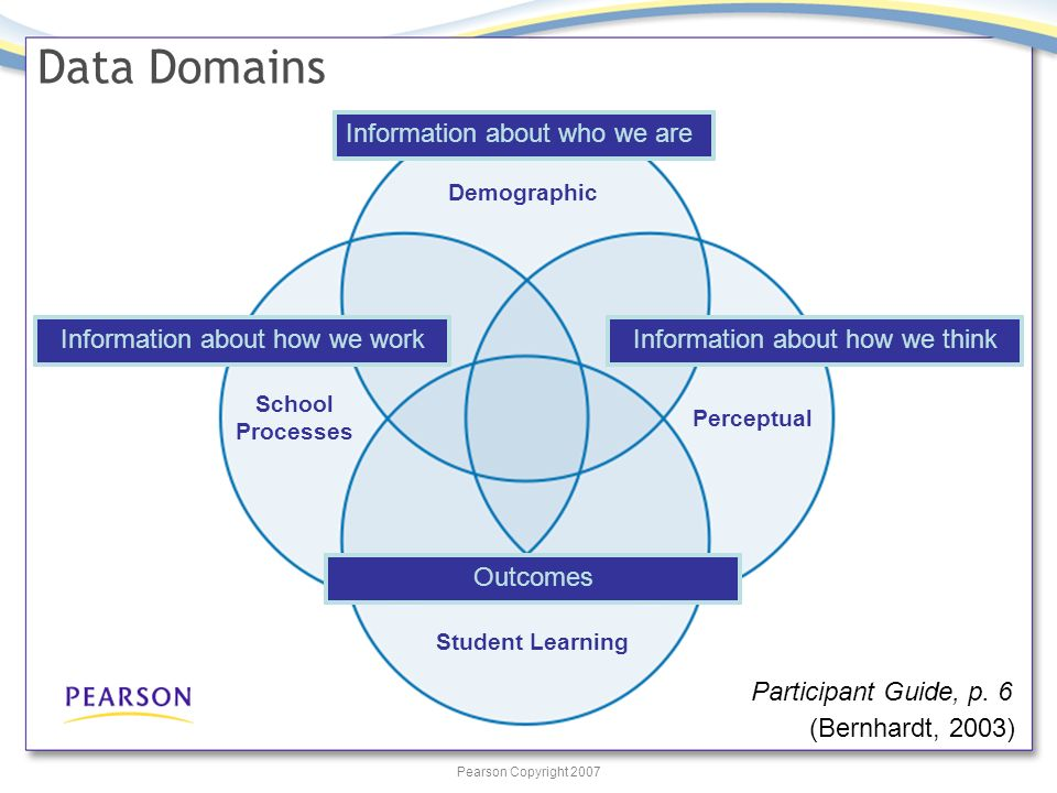 Pearson Copyright 2007 Data Domains Demographic Perceptual Student Learning School Processes Information about who we are Information about how we workInformation about how we think Outcomes (Bernhardt, 2003) Participant Guide, p.
