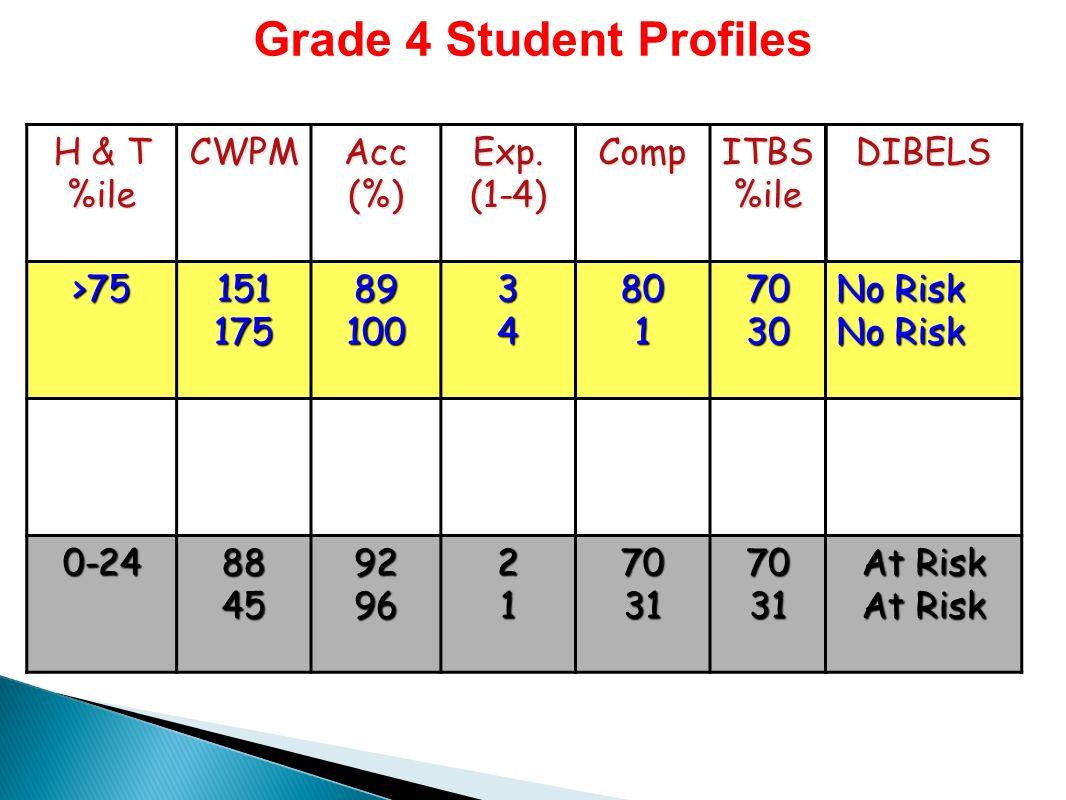 Grade 4 Student Profiles H & T %ileCWPMAcc(%)Exp.(1-4)CompITBS%ile >7515117589100348017030 0-24884592962170317031DIBELS No Risk At Risk