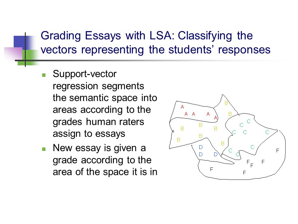 Grading Essays with LSA: Classifying the vectors representing the students responses Support-vector regression segments the semantic space into areas