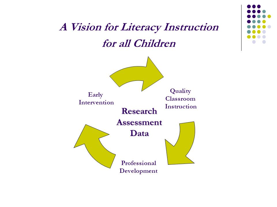 A Vision for Literacy Instruction for all Children Quality Classroom Instruction Professional Development Early InterventionResearchAssessmentData