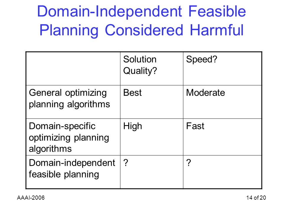 AAAI-200614 of 20 Domain-Independent Feasible Planning Considered Harmful Solution Quality.