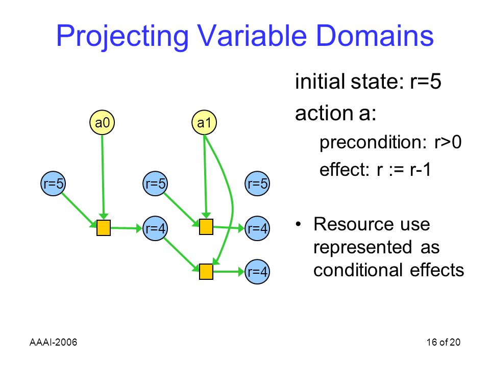 AAAI-200616 of 20 Projecting Variable Domains initial state: r=5 action a: precondition: r>0 effect: r := r-1 Resource use represented as conditional effects a1 r=5 r=4 a0 r=4