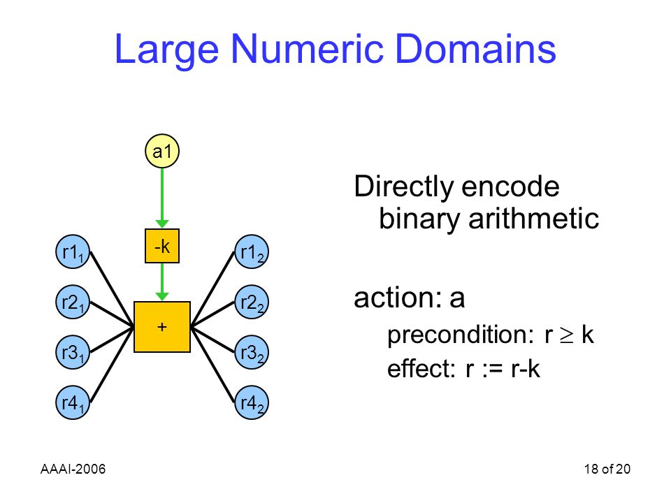 AAAI-200618 of 20 Large Numeric Domains Directly encode binary arithmetic action: a precondition: r k effect: r := r-k a1 r1 1 + -k r2 1 r3 1 r4 1 r1 2 r2 2 r3 2 r4 2