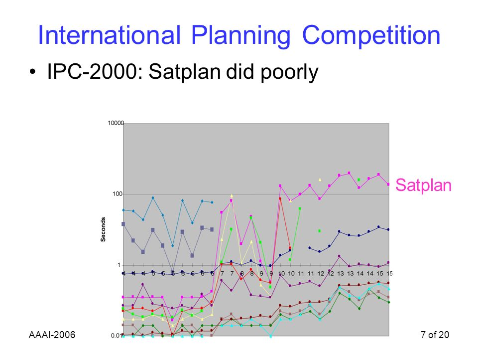 AAAI-20067 of 20 International Planning Competition IPC-2000: Satplan did poorly Satplan