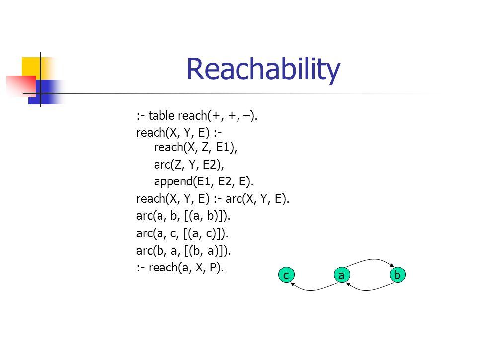 Reachability :- table reach(+, +, –). reach(X, Y, E) :- reach(X, Z, E1), arc(Z, Y, E2), append(E1, E2, E). reach(X, Y, E) :- arc(X, Y, E). arc(a, b, [