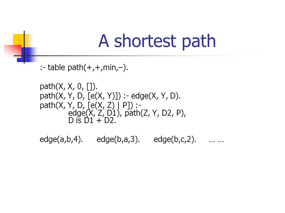A shortest path :- table path(+,+,min,–). path(X, X, 0, []).