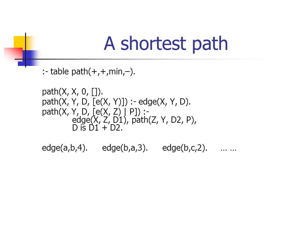 A shortest path :- table path(+,+,min,–). path(X, X, 0, []). path(X, Y, D, [e(X, Y)]) :- edge(X, Y, D). path(X, Y, D, [e(X, Z) | P]) :- edge(X, Z, D1)