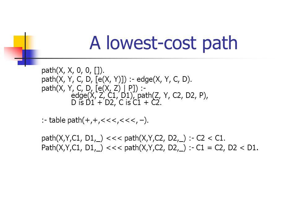 A lowest-cost path path(X, X, 0, 0, []). path(X, Y, C, D, [e(X, Y)]) :- edge(X, Y, C, D). path(X, Y, C, D, [e(X, Z) | P]) :- edge(X, Z, C1, D1), path(