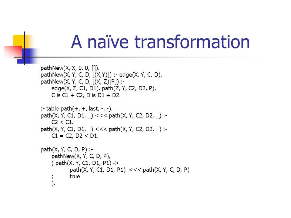 A naïve transformation pathNew(X, X, 0, 0, []). pathNew(X, Y, C, D, [(X,Y)]) :- edge(X, Y, C, D). pathNew(X, Y, C, D, [(X, Z)|P]) :- edge(X, Z, C1, D1