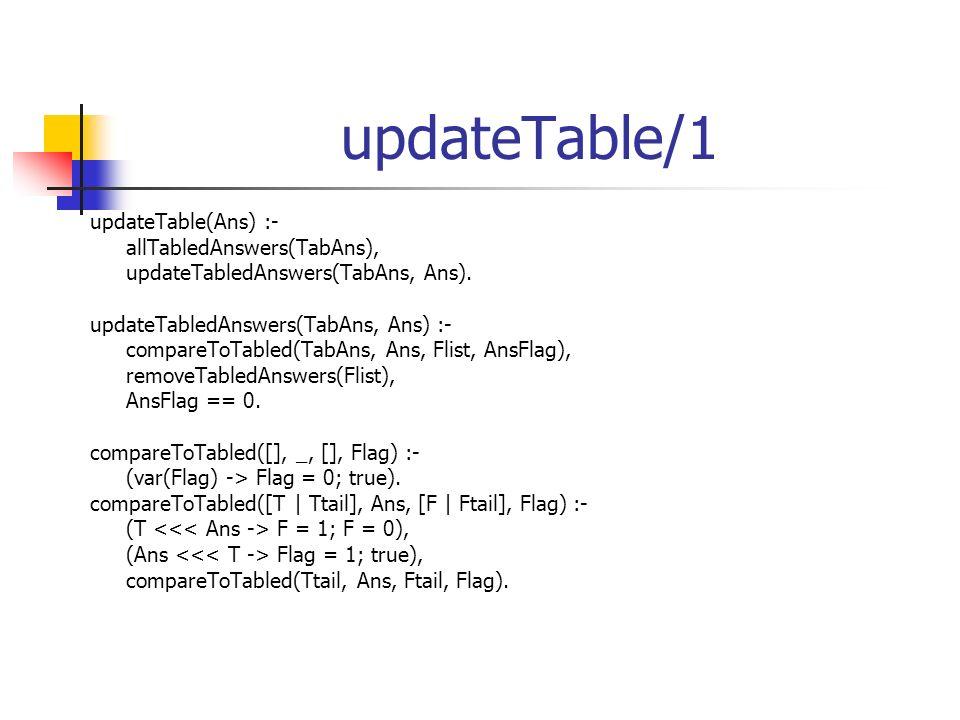 updateTable/1 updateTable(Ans) :- allTabledAnswers(TabAns), updateTabledAnswers(TabAns, Ans). updateTabledAnswers(TabAns, Ans) :- compareToTabled(TabA