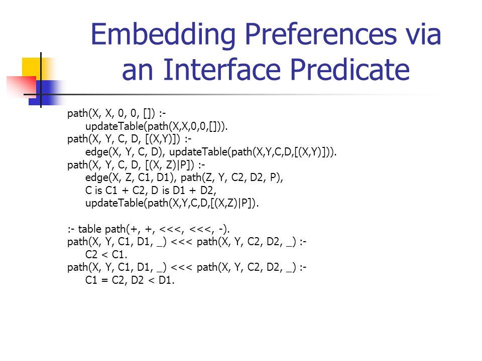 Embedding Preferences via an Interface Predicate path(X, X, 0, 0, []) :- updateTable(path(X,X,0,0,[])). path(X, Y, C, D, [(X,Y)]) :- edge(X, Y, C, D),
