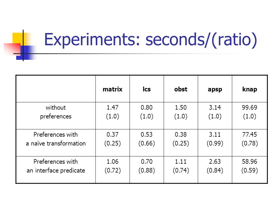 Experiments: seconds/(ratio) matrixlcsobstapspknap without preferences 1.47 (1.0) 0.80 (1.0) 1.50 (1.0) 3.14 (1.0) (1.0) Preferences with a naïve transformation 0.37 (0.25) 0.53 (0.66) 0.38 (0.25) 3.11 (0.99) (0.78) Preferences with an interface predicate 1.06 (0.72) 0.70 (0.88) 1.11 (0.74) 2.63 (0.84) (0.59)