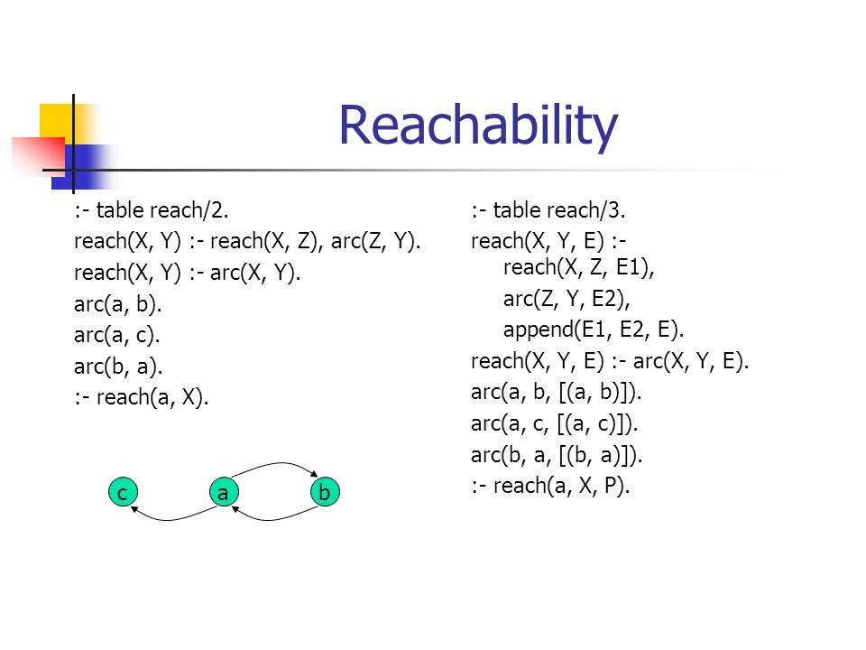 Reachability :- table reach/2. reach(X, Y) :- reach(X, Z), arc(Z, Y). reach(X, Y) :- arc(X, Y). arc(a, b). arc(a, c). arc(b, a). :- reach(a, X). :- ta