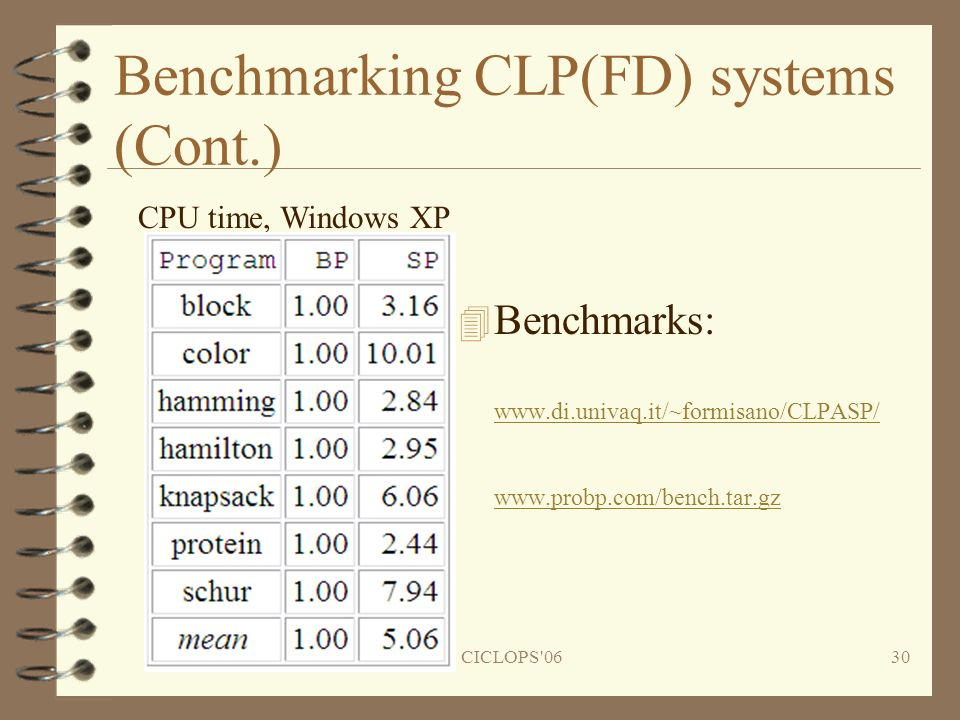 CICLOPS 0630 Benchmarking CLP(FD) systems (Cont.) 4 Benchmarks: www.di.univaq.it/~formisano/CLPASP/ www.probp.com/bench.tar.gz www.di.univaq.it/~formisano/CLPASP/ www.probp.com/bench.tar.gz CPU time, Windows XP