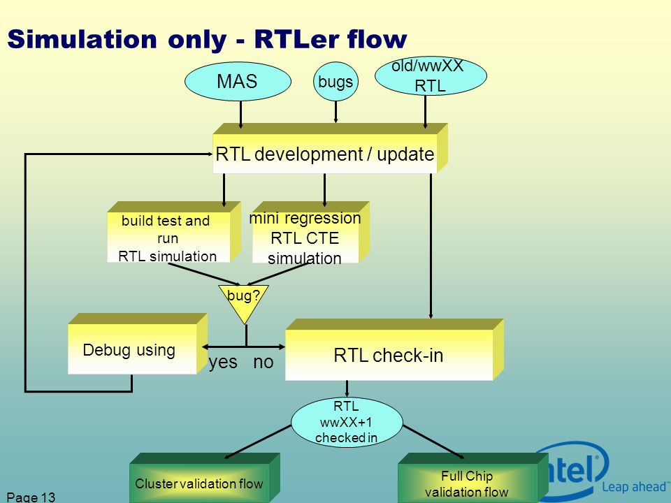 Page 13 Simulation only - RTLer flow RTL development / update MAS old/wwXX RTL RTL check-in mini regression RTL CTE simulation RTL wwXX+1 checked in Cluster validation flow Full Chip validation flow Debug using bug.