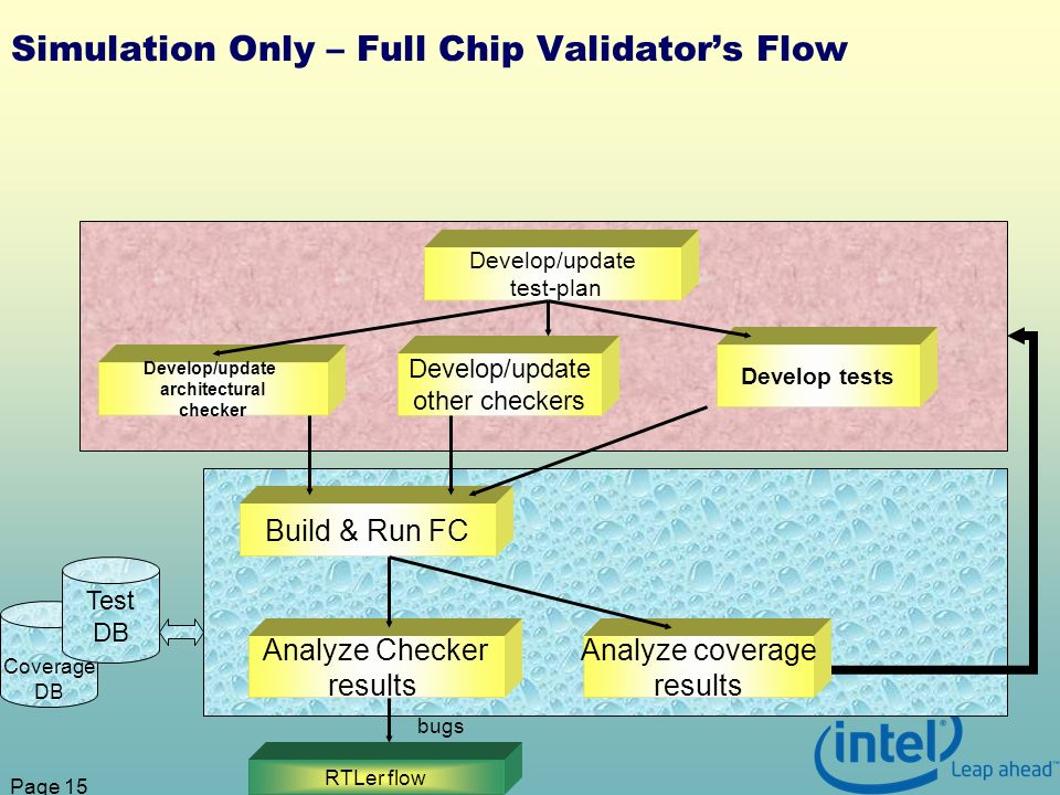 Page 15 Simulation Only – Full Chip Validators Flow Develop/update test-plan Develop/update architectural checker Develop tests Develop/update other checkers Build & Run FC Analyze Checker results Analyze coverage results RTLer flow bugs Coverage DB Test DB