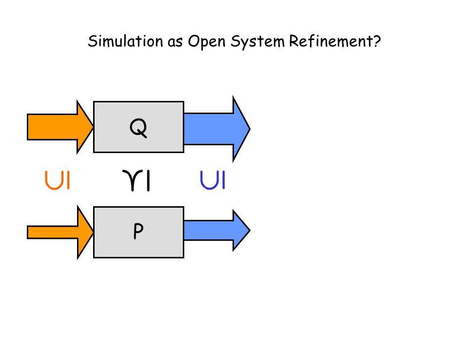 Taormina, June 30, 2003L. de Alfaro - Intl. Symp. on Verification (Theory and Practice) Simulation as Open System Refinement? Q ¹ P µ µ