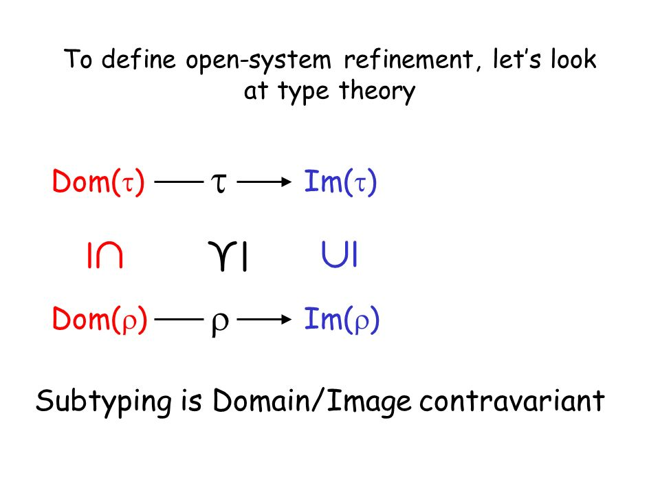 Taormina, June 30, 2003L. de Alfaro - Intl. Symp. on Verification (Theory and Practice) To define open-system refinement, lets look at type theory Dom