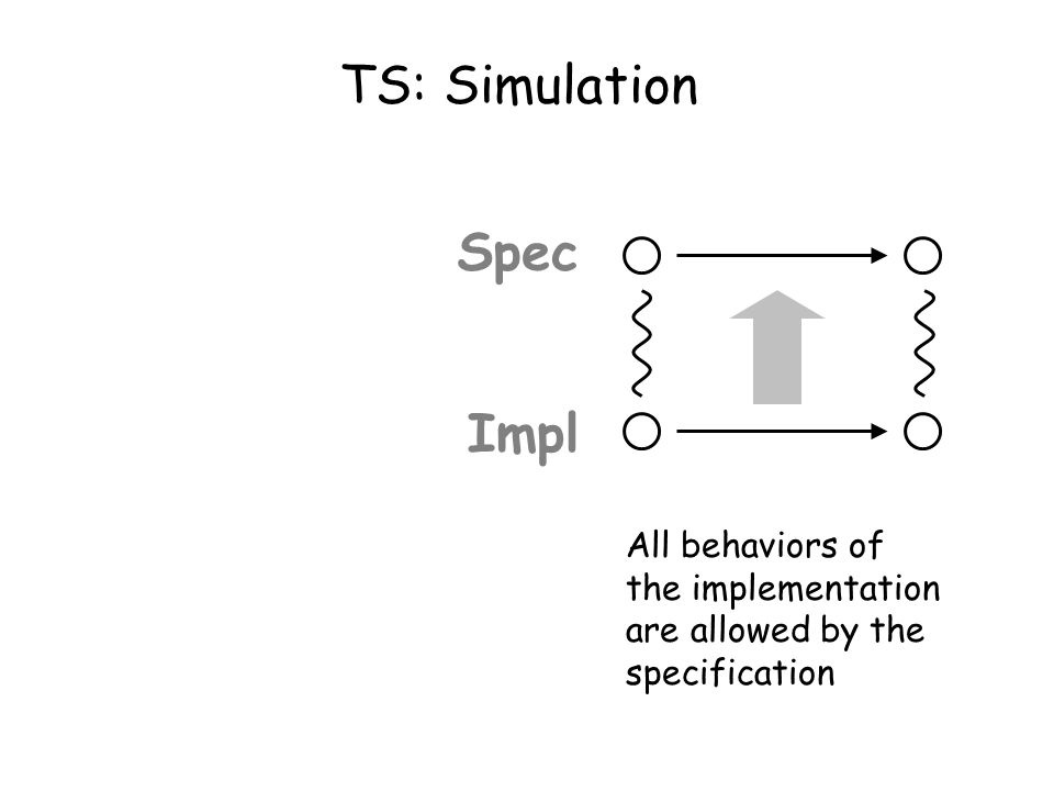 Taormina, June 30, 2003L. de Alfaro - Intl. Symp. on Verification (Theory and Practice) TS: Simulation Spec Impl All behaviors of the implementation a