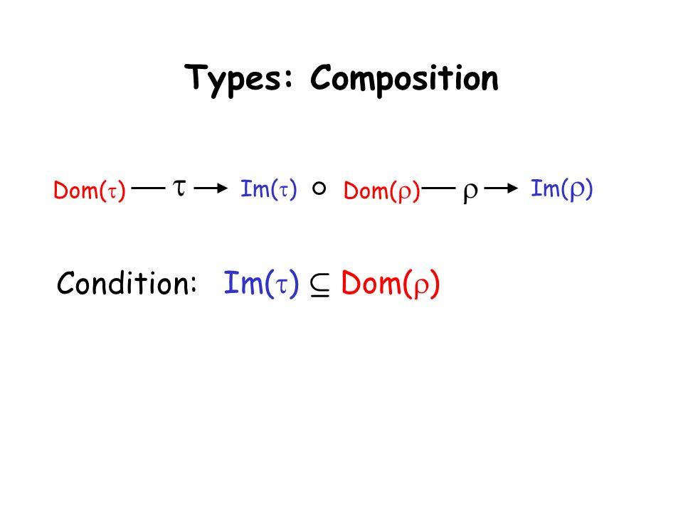 Taormina, June 30, 2003L. de Alfaro - Intl. Symp. on Verification (Theory and Practice) Types: Composition Dom( ) Im( ) Condition: Dom( ) Im( ) Im( )