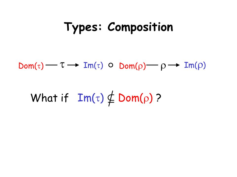 Taormina, June 30, 2003L. de Alfaro - Intl. Symp. on Verification (Theory and Practice) Types: Composition Dom( ) Im( ) What if Dom( ) Im( ) Im( ) µ D