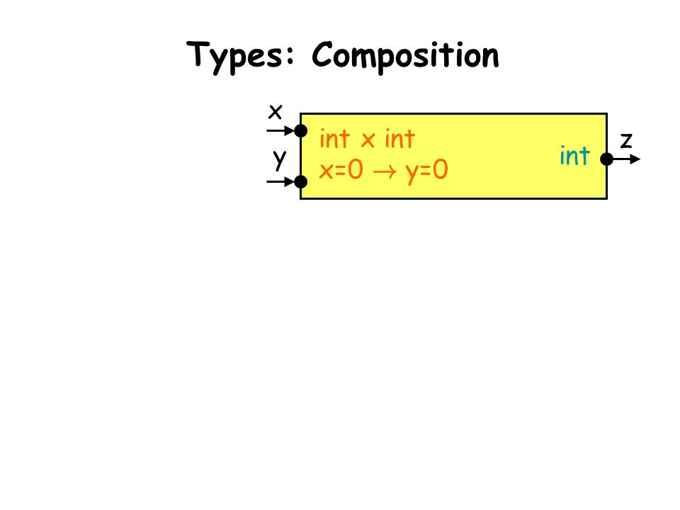 Taormina, June 30, 2003L. de Alfaro - Intl. Symp. on Verification (Theory and Practice) int x int x=0 ! y=0 int x y z Types: Composition