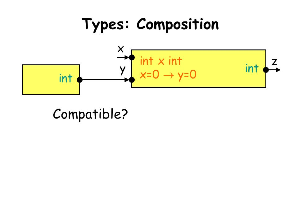 Taormina, June 30, 2003L. de Alfaro - Intl. Symp. on Verification (Theory and Practice) int Compatible? Types: Composition int x int x=0 ! y=0 int x y
