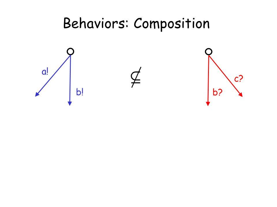 Taormina, June 30, 2003L. de Alfaro - Intl. Symp. on Verification (Theory and Practice) Behaviors: Composition b? c? a! b! µ