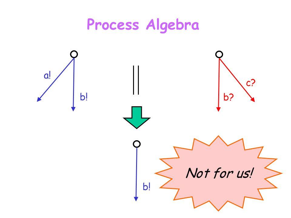 Taormina, June 30, 2003L. de Alfaro - Intl. Symp. on Verification (Theory and Practice) Process Algebra b? c? a! b! Not for us!