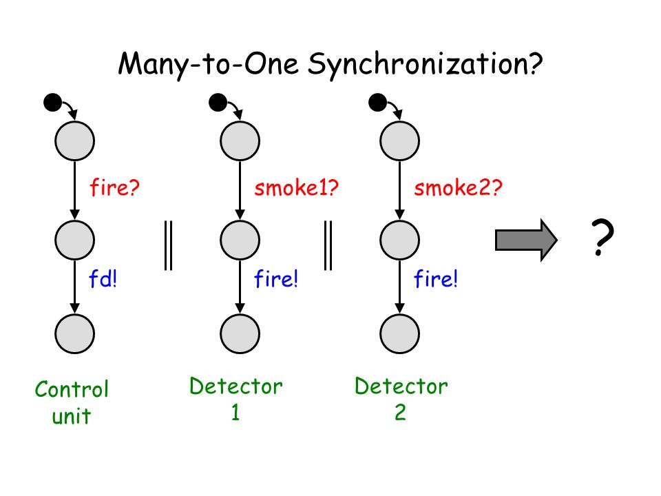 Many-to-One Synchronization? fire? fd! smoke1? fire! smoke2? fire! ? Control unit Detector 1 Detector 2
