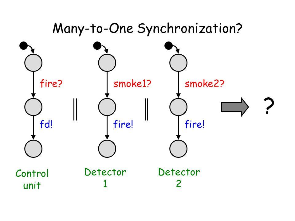 Many-to-One Synchronization. fire. fd. smoke1. fire.