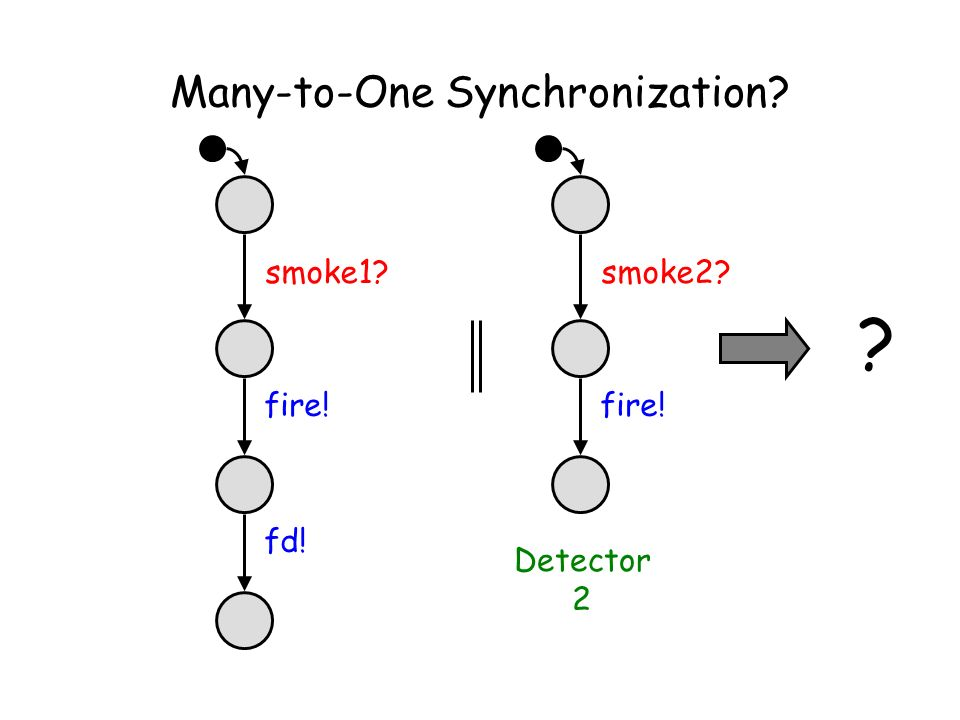Many-to-One Synchronization smoke2 fire! smoke1 fire! fd! Detector 2