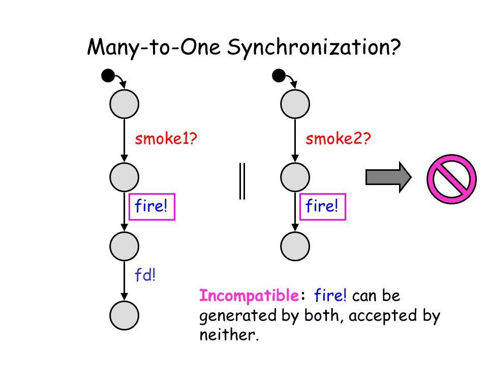 Many-to-One Synchronization. smoke2. fire. smoke1.