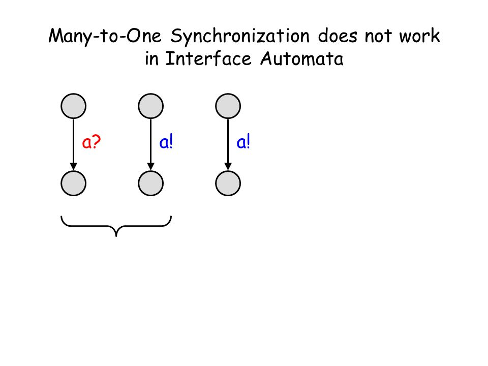 Many-to-One Synchronization does not work in Interface Automata a?a!