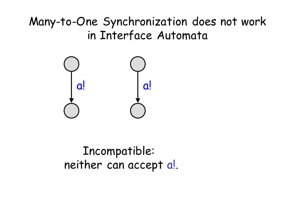 Many-to-One Synchronization does not work in Interface Automata a.