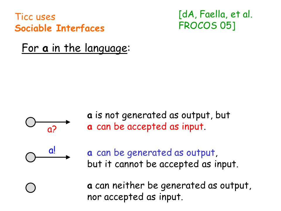 Ticc uses Sociable Interfaces For a in the language: a? a! a is not generated as output, but a can be accepted as input. a can be generated as output,