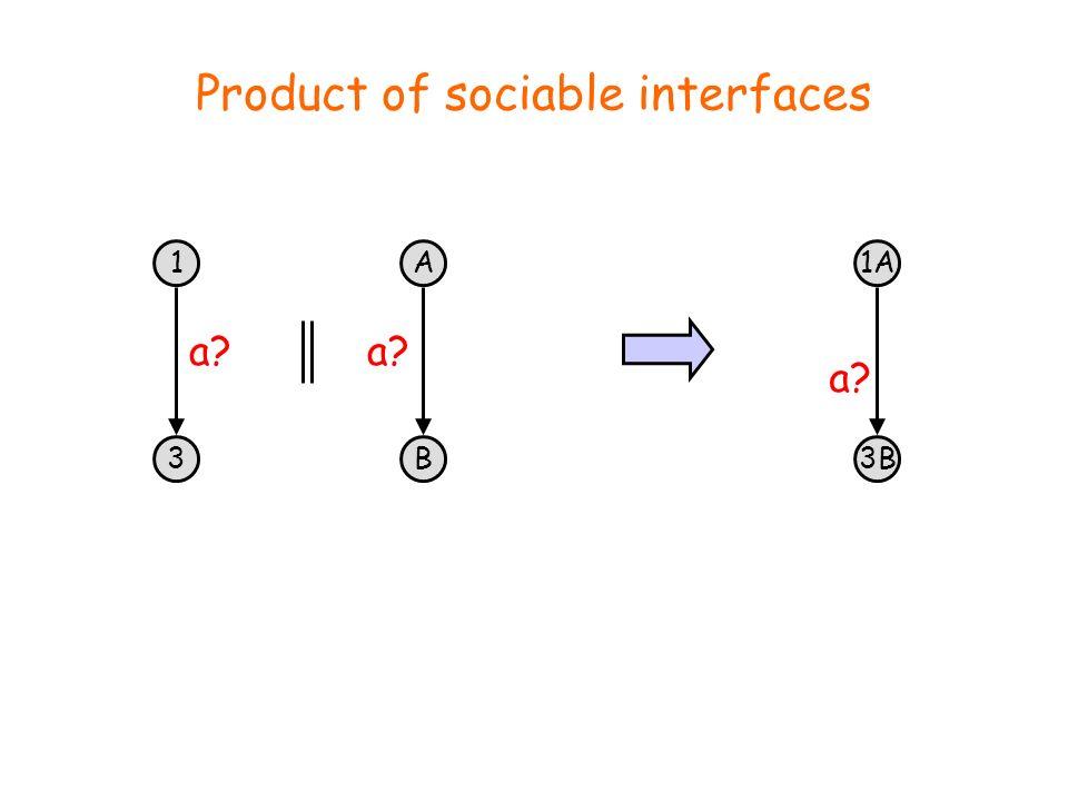 Product of sociable interfaces 1 3 a A B 1A 3B a