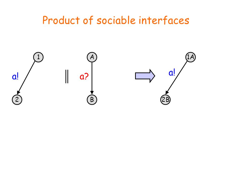 1 2 a! A B a 1A 2B a! Product of sociable interfaces