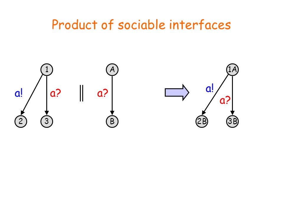 1 3 a? 2 a! A B a? 1A 3B a? 2B a! Product of sociable interfaces