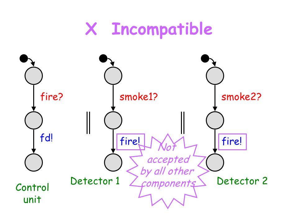 X Incompatible fire. fd. smoke1. fire. Control unit Detector 1 smoke2.
