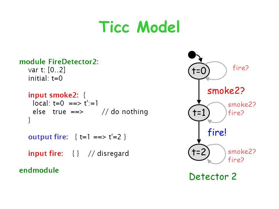 Ticc Model t=0 t=1 t=2 smoke2. fire. Detector 2 smoke2.