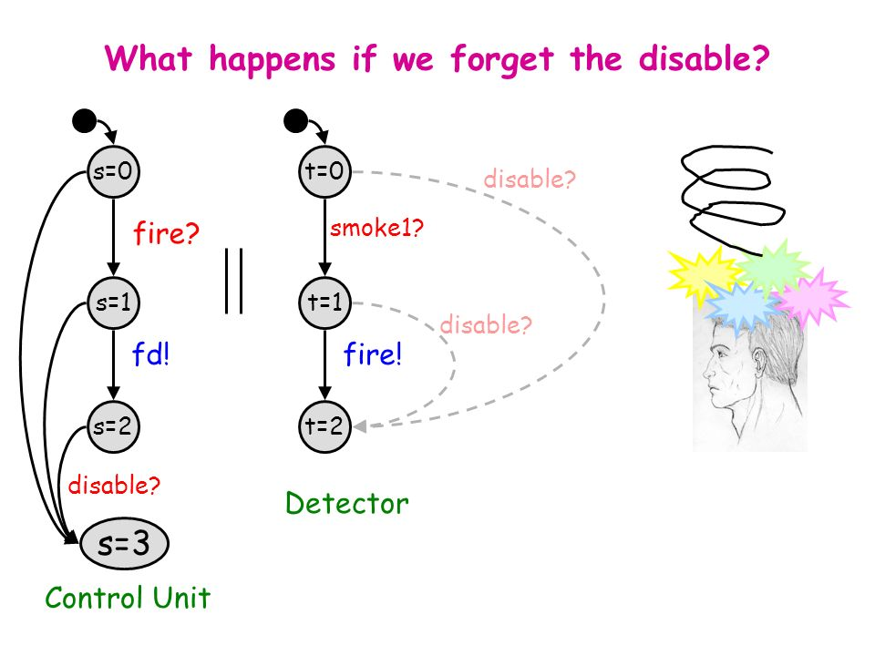 Taormina, June 30, 2003L. de Alfaro - Intl. Symp. on Verification (Theory and Practice) What happens if we forget the disable? s=0 s=1 s=2 fire? fd! t