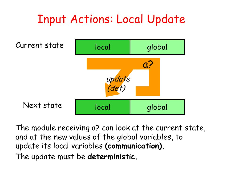 Taormina, June 30, 2003L. de Alfaro - Intl. Symp. on Verification (Theory and Practice) Current state localglobal Next state localglobal The module re