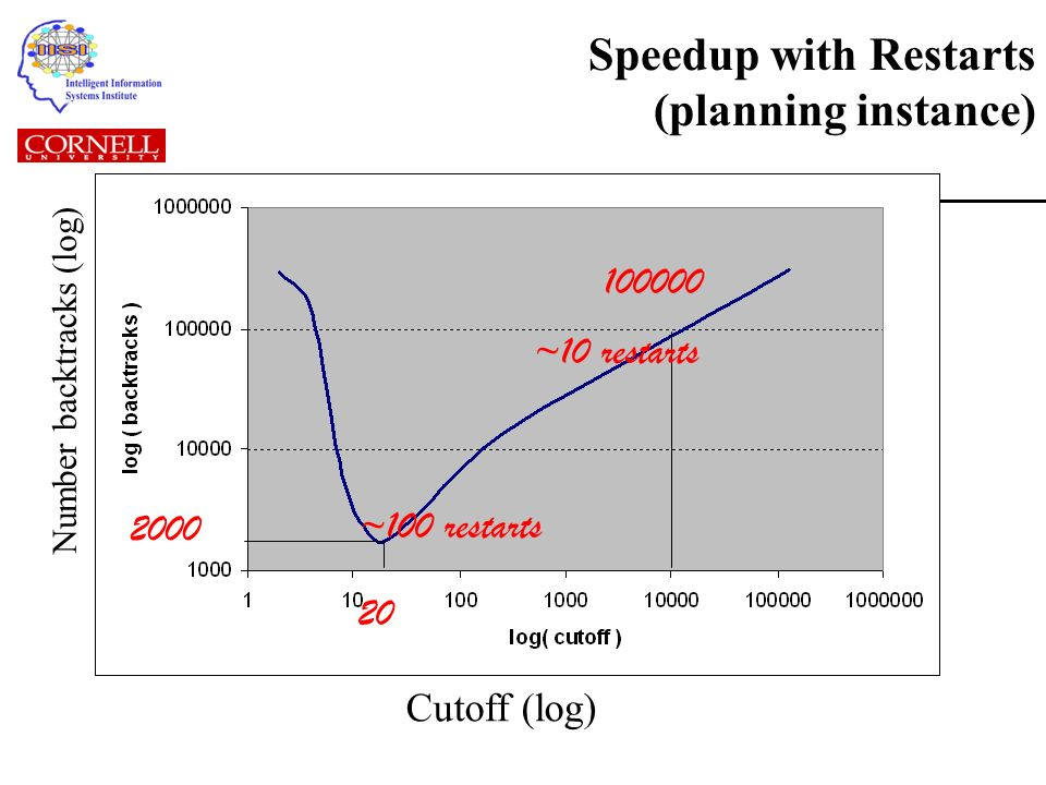 Speedup with Restarts (planning instance) 20 2000 ~100 restarts Cutoff (log) Number backtracks (log) ~10 restarts 100000